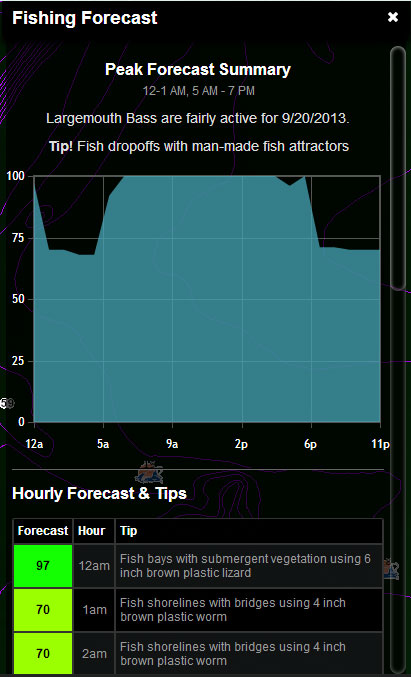 premium fishing forecaster