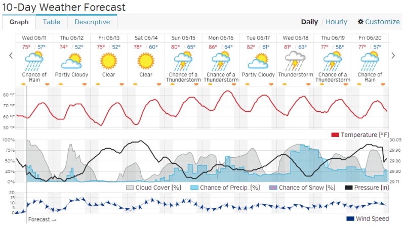 weather underground forecast